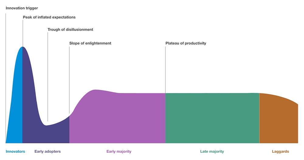 A graphic describing the diffusion of hype