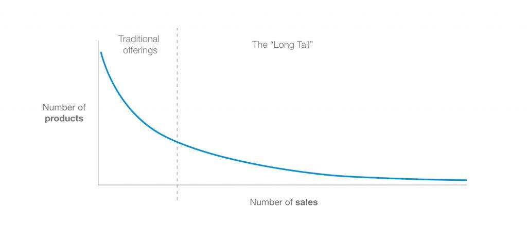 A graph describing the concept of The Long Tail